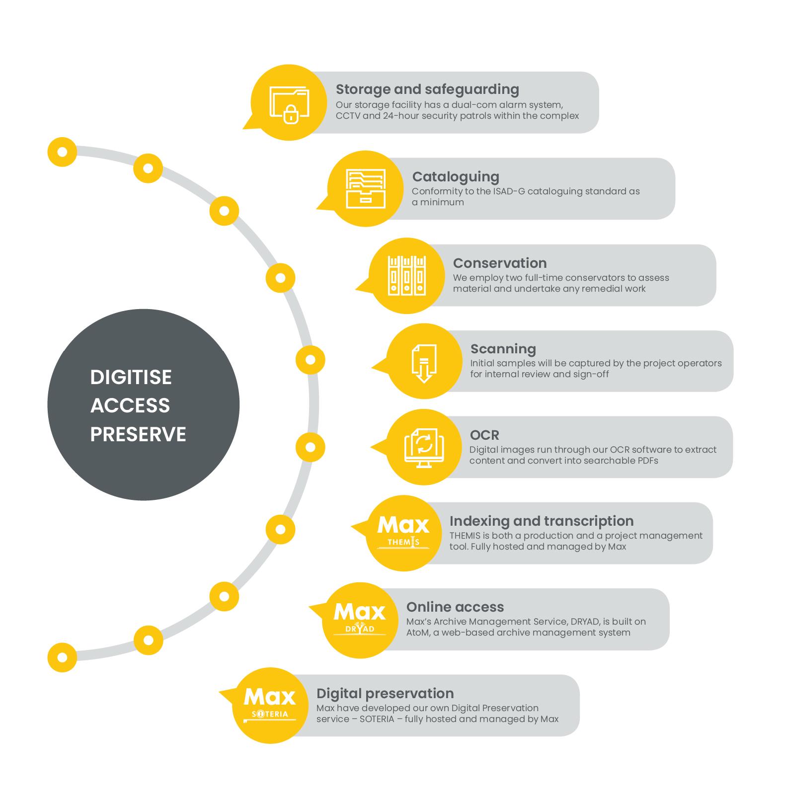 The Digitisation Process